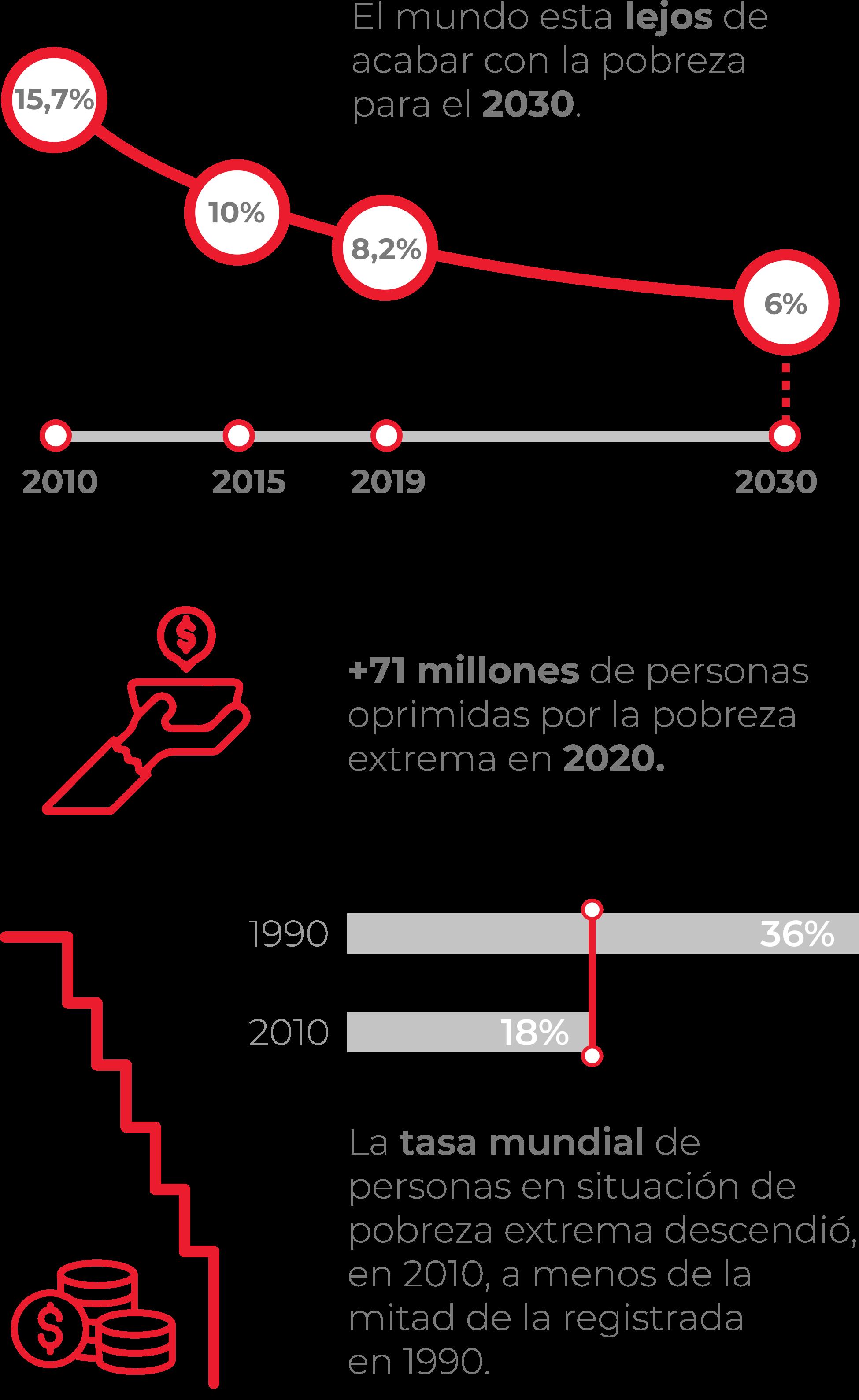 ODS 1. Infografía