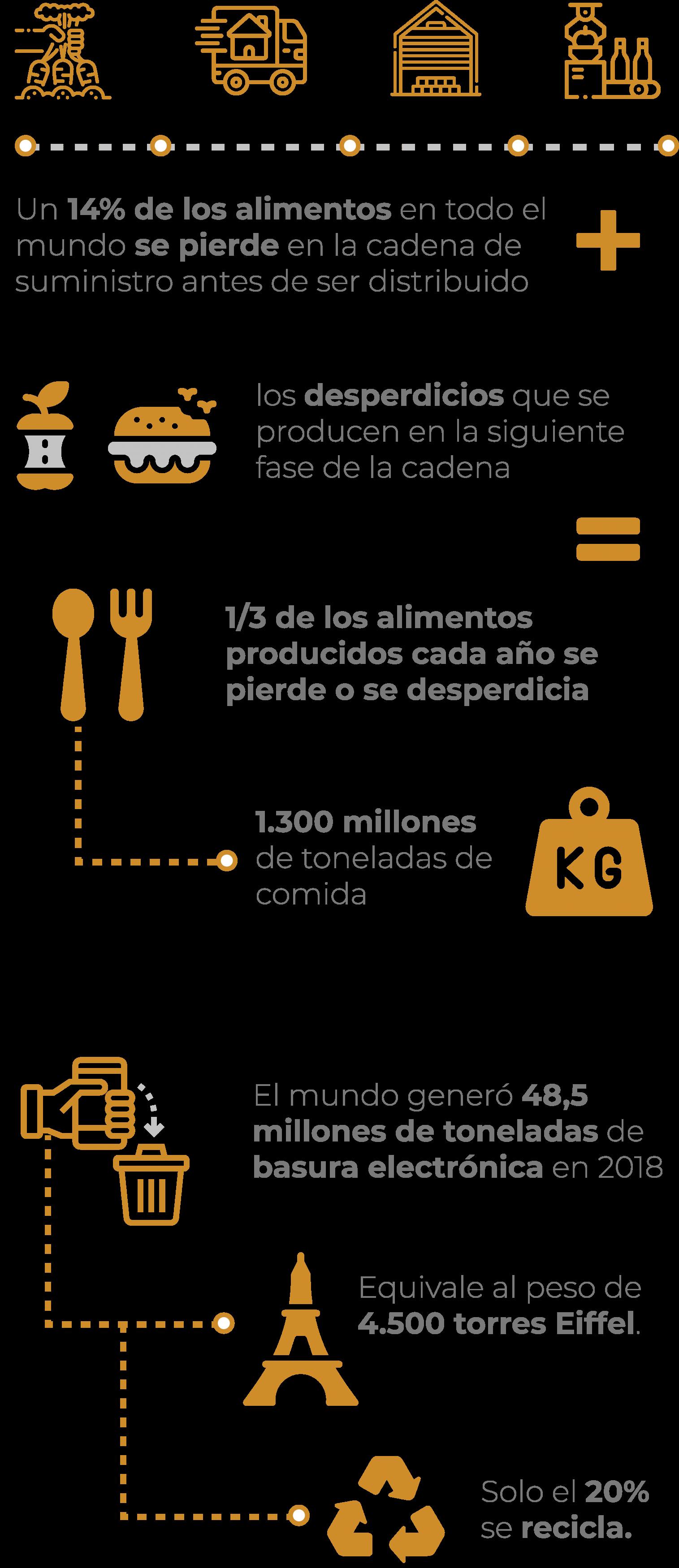 OSD 12. Producción y consumo responsables