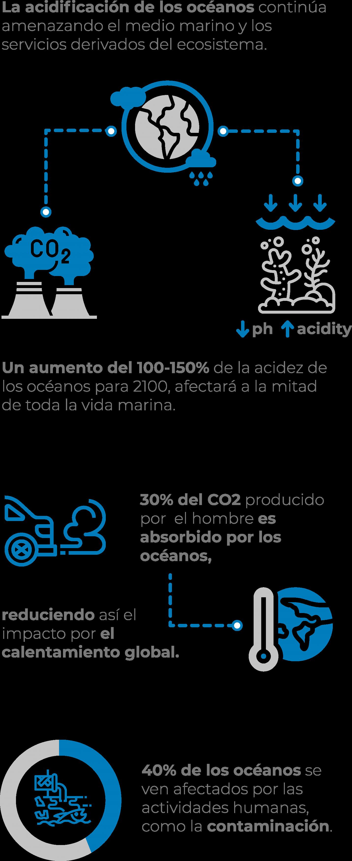 ODS 14. Vida submarina
